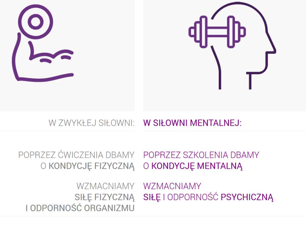 Jak trenować odporność psychiczną?Portret przedstawia różnicę między zwykłą siłownią a siłownią mentalną.